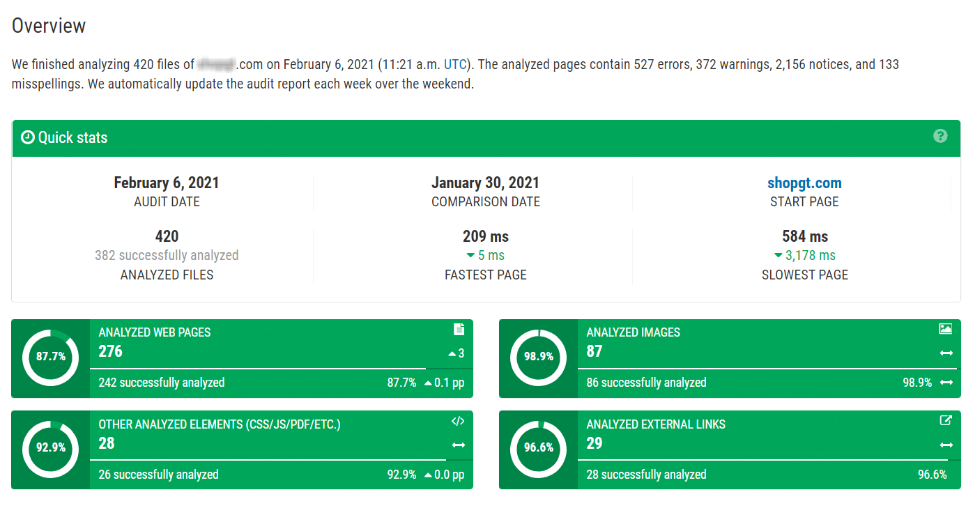 SEO Report Overview